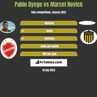 Pablo Dyego vs Marcel Novick h2h player stats