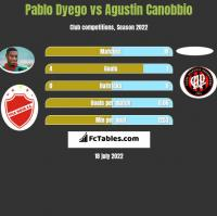 Pablo Dyego vs Agustin Canobbio h2h player stats