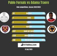 Pablo Fornals vs Adama Traore h2h player stats