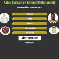 Pablo Fornals vs Ahmed El Mohamady h2h player stats