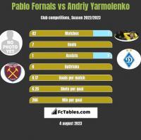 Pablo Fornals vs Andrij Jarmołenko h2h player stats