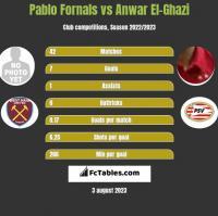 Pablo Fornals vs Anwar El-Ghazi h2h player stats