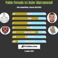 Pablo Fornals vs Asier Illarramendi h2h player stats