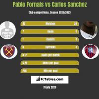 Pablo Fornals vs Carlos Sanchez h2h player stats