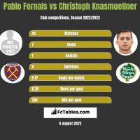 Pablo Fornals vs Christoph Knasmuellner h2h player stats