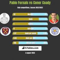 Pablo Fornals vs Conor Coady h2h player stats