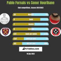 Pablo Fornals vs Conor Hourihane h2h player stats