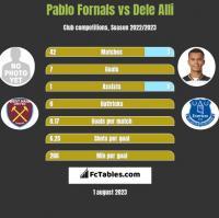 Pablo Fornals vs Dele Alli h2h player stats