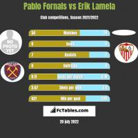 Pablo Fornals vs Erik Lamela h2h player stats