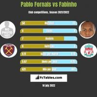 Pablo Fornals vs Fabinho h2h player stats