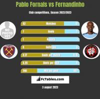 Pablo Fornals vs Fernandinho h2h player stats