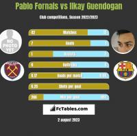Pablo Fornals vs Ilkay Guendogan h2h player stats