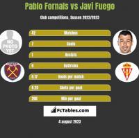 Pablo Fornals vs Javi Fuego h2h player stats