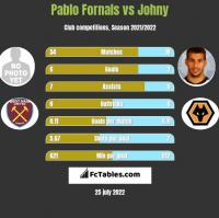 Pablo Fornals vs Johny h2h player stats