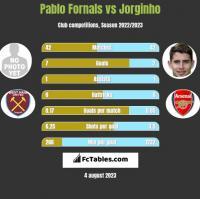 Pablo Fornals vs Jorginho h2h player stats