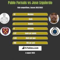 Pablo Fornals vs Jose Izquierdo h2h player stats