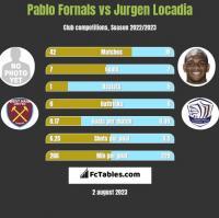 Pablo Fornals vs Jurgen Locadia h2h player stats