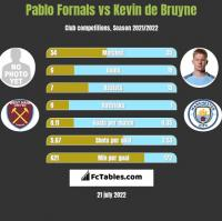 Pablo Fornals vs Kevin de Bruyne h2h player stats