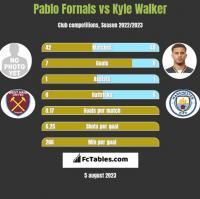 Pablo Fornals vs Kyle Walker h2h player stats