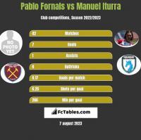 Pablo Fornals vs Manuel Iturra h2h player stats