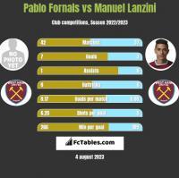 Pablo Fornals vs Manuel Lanzini h2h player stats