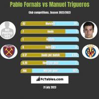 Pablo Fornals vs Manuel Trigueros h2h player stats
