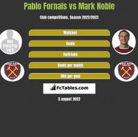 Pablo Fornals vs Mark Noble h2h player stats
