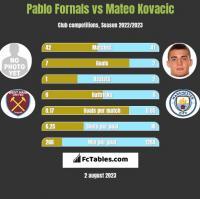 Pablo Fornals vs Mateo Kovacic h2h player stats