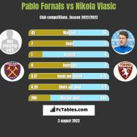 Pablo Fornals vs Nikola Vlasic h2h player stats
