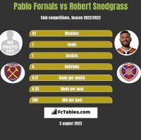 Pablo Fornals vs Robert Snodgrass h2h player stats