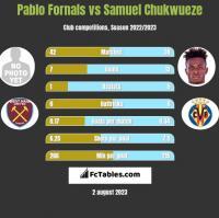 Pablo Fornals vs Samuel Chukwueze h2h player stats