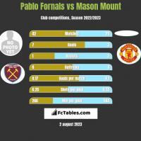 Pablo Fornals vs Mason Mount h2h player stats