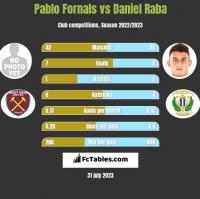 Pablo Fornals vs Daniel Raba h2h player stats