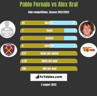 Pablo Fornals vs Alex Kral h2h player stats