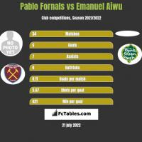 Pablo Fornals vs Emanuel Aiwu h2h player stats