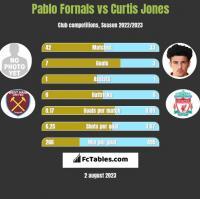 Pablo Fornals vs Curtis Jones h2h player stats