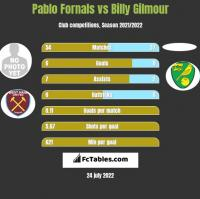 Pablo Fornals vs Billy Gilmour h2h player stats