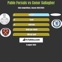 Pablo Fornals vs Conor Gallagher h2h player stats