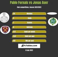 Pablo Fornals vs Jonas Auer h2h player stats