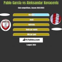 Pablo Garcia vs Aleksandar Kovacevic h2h player stats