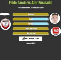 Pablo Garcia vs Azer Busuladic h2h player stats