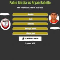 Pablo Garcia vs Bryan Rabello h2h player stats