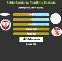 Pablo Garcia vs Charilaos Charisis h2h player stats