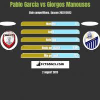 Pablo Garcia vs Giorgos Manousos h2h player stats
