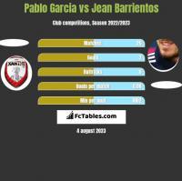 Pablo Garcia vs Jean Barrientos h2h player stats