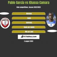 Pablo Garcia vs Khassa Camara h2h player stats