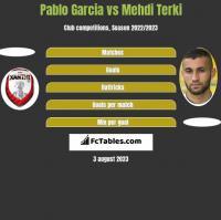 Pablo Garcia vs Mehdi Terki h2h player stats