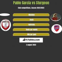 Pablo Garcia vs Sturgeon h2h player stats