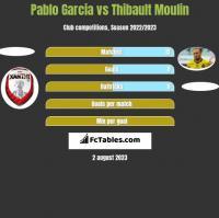 Pablo Garcia vs Thibault Moulin h2h player stats