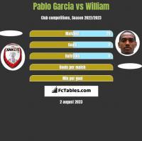 Pablo Garcia vs William h2h player stats